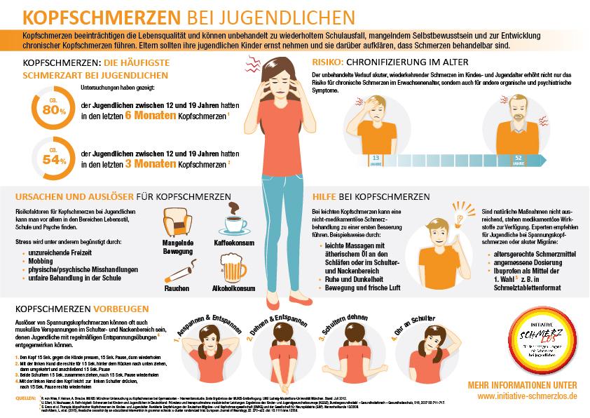 Initiative Schmerzlos Infografik