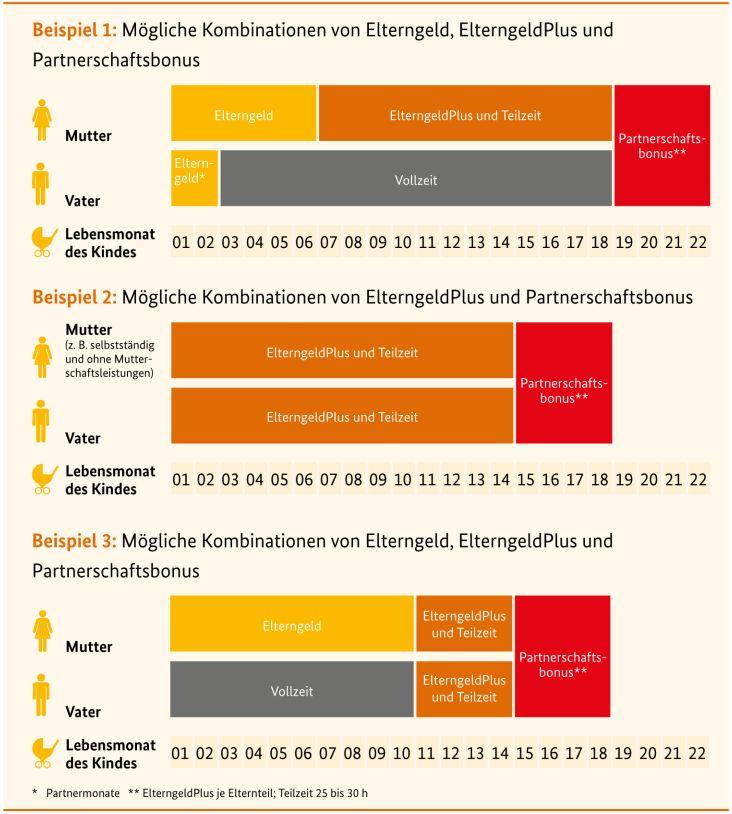 ElterngeldPlus -Grafik - Kombination Möflichkeiten